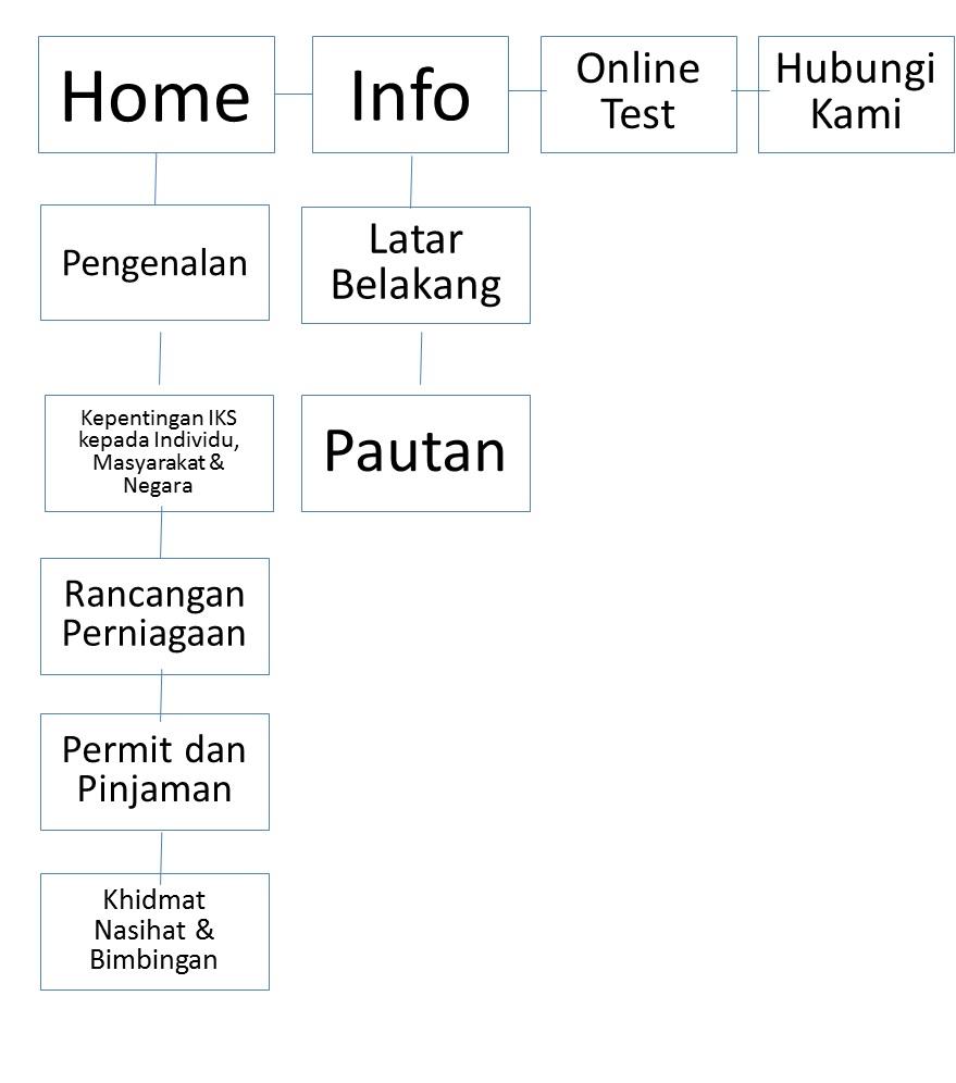 Sitemap Industri Kecil Sederhana
